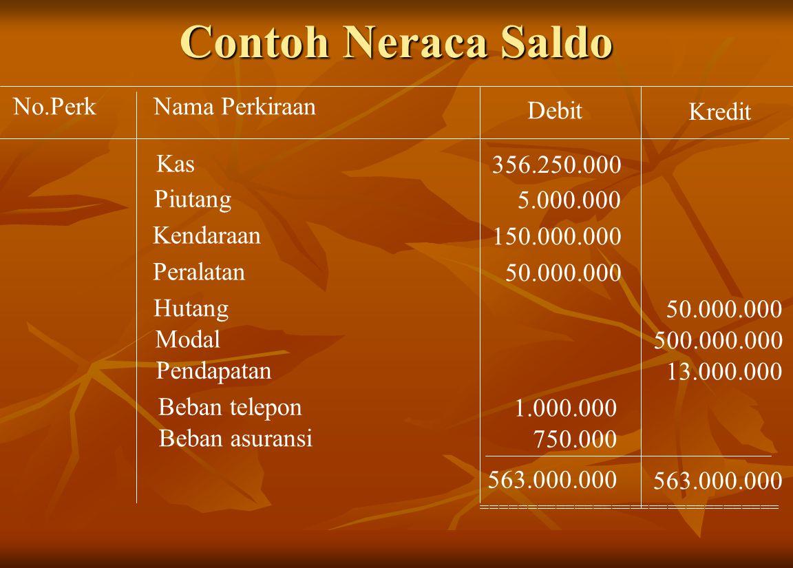 Contoh Neraca Saldo Nama PerkiraanNo.Perk Debit Kredit Kas 356.250.000 Piutang 5.000.000 Kendaraan 150.000.000 Peralatan 50.000.000 Hutang 50.000.000 Modal 500.000.000 Pendapatan 13.000.000 Beban telepon 1.000.000 Beban asuransi 750.000 563.000.000 ================================