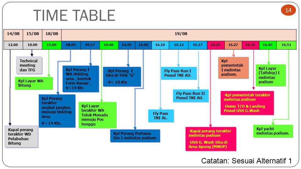 TIME TABLE Kpl Layar terakhir WA Teluk Menado menuju Pos tunggu Kpl Perang terakhir angkat jangkar, menuju Holding Area V= 14 Kts. - Kpl Perang I tiba