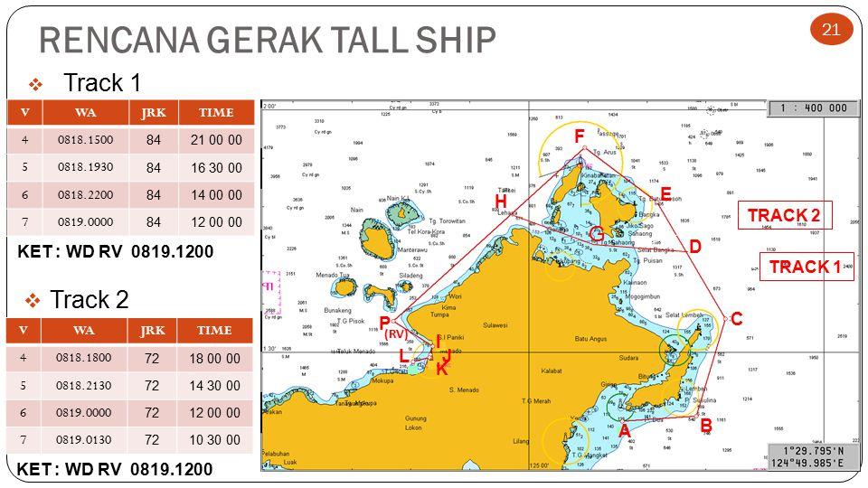 RENCANA GERAK TALL SHIP  Track 2 VWAJRKTIME 40818.1800 7218 00 00 50818.2130 7214 30 00 60819.0000 7212 00 00 70819.0130 7210 30 00 A B C P I J K L (