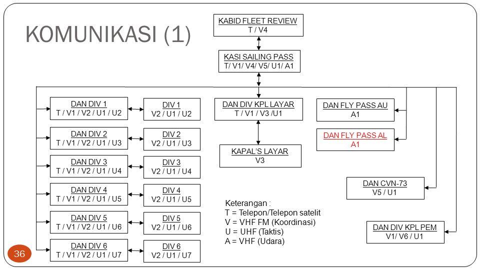 KOMUNIKASI (1) KASI SAILING PASS T/ V1/ V4/ V5/ U1/ A1 DAN DIV 1 T / V1 / V2 / U1 / U2 DIV 1 V2 / U1 / U2 DAN DIV KPL LAYAR T / V1 / V3 /U1 KAPAL'S LA