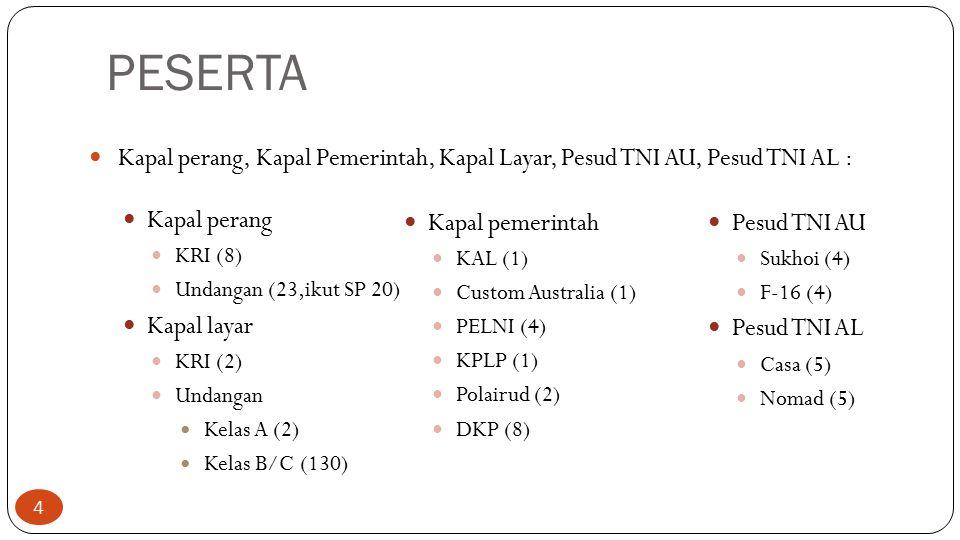 PESERTA Kapal perang, Kapal Pemerintah, Kapal Layar, Pesud TNI AU, Pesud TNI AL : Kapal perang KRI (8) Undangan (23,ikut SP 20) Kapal layar KRI (2) Un