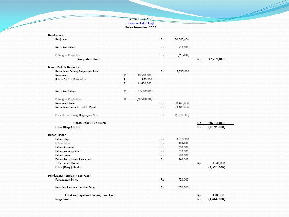 PT. POLTEK NSC Laporan Laba Rugi Bulan Desember 2009 Pendapatan PenjualanRp 28,500,000 Retur PenjualanRp (550,000) Potongan PenjualanRp (211,000) Penj