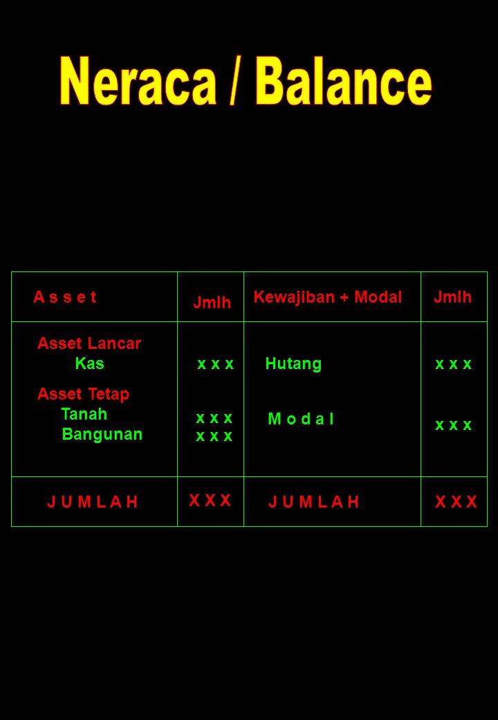 Jmlh X X X A s s e tKewajiban + Modal Asset Lancar Kas Asset Tetap Tanah Bangunan Jmlh x x x X X X Hutang M o d a l x x x J U M L A H