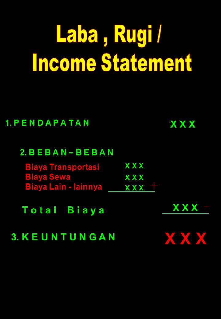 1. P E N D A P A T A N 2. B E B A N – B E B A N Biaya Transportasi Biaya Sewa Biaya Lain - lainnya X X X T o t a l B i a y a 3. K E U N T U N G A N X