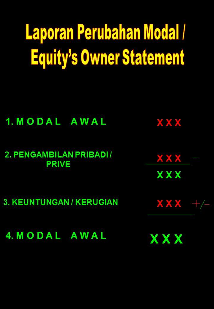 TransaksiBukti - bukti Posting Ke Buku Besar Adjustment / Penyesuaian Neraca Lajur Financial Statement Neraca Saldo Awal 12 3 4 5 6 7