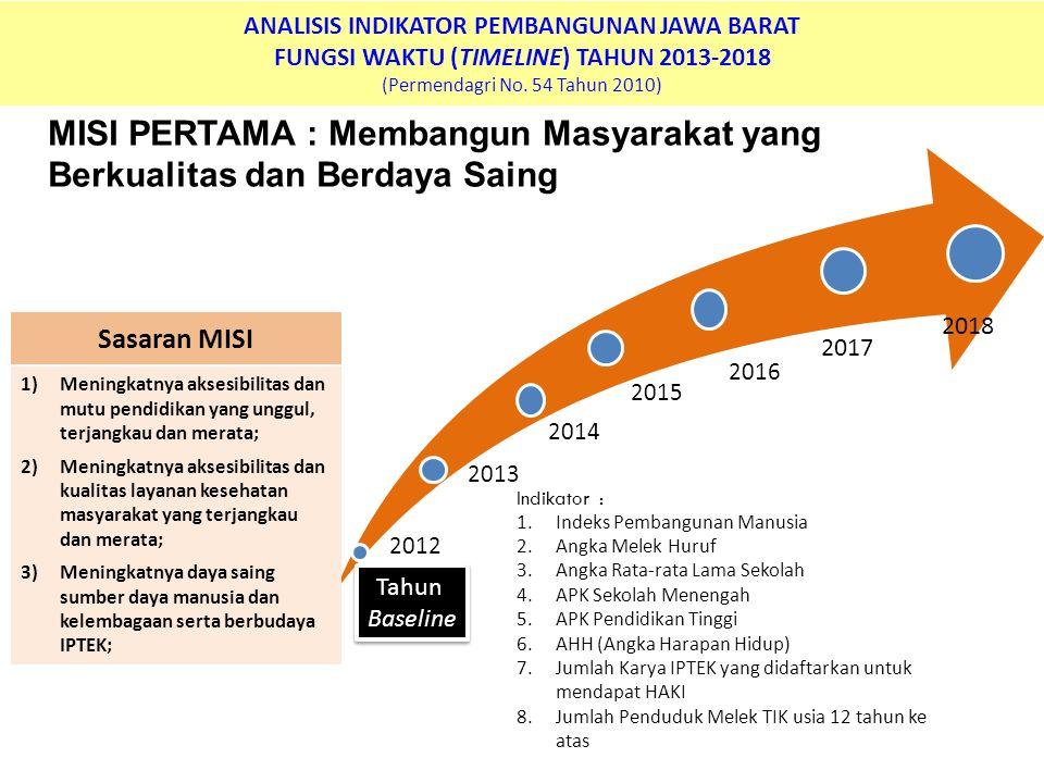 ANALISIS INDIKATOR PEMBANGUNAN JAWA BARAT FUNGSI WAKTU (TIMELINE) TAHUN 2013-2018 (Permendagri No. 54 Tahun 2010) MISI PERTAMA : Membangun Masyarakat