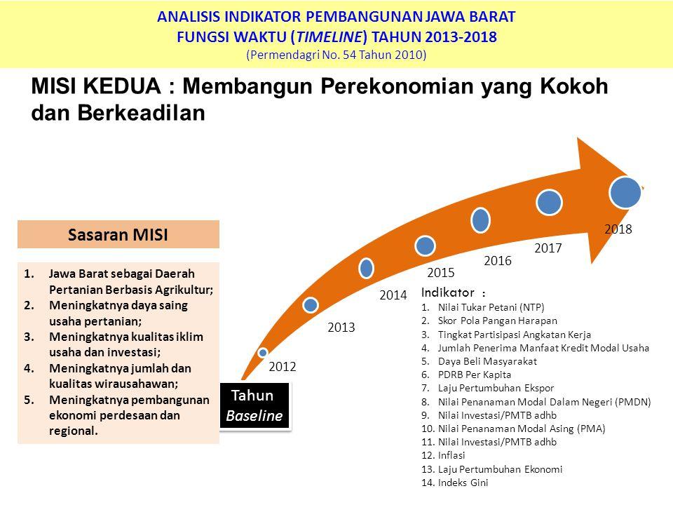ANALISIS INDIKATOR PEMBANGUNAN JAWA BARAT FUNGSI WAKTU (TIMELINE) TAHUN 2013-2018 (Permendagri No. 54 Tahun 2010) MISI KEDUA : Membangun Perekonomian