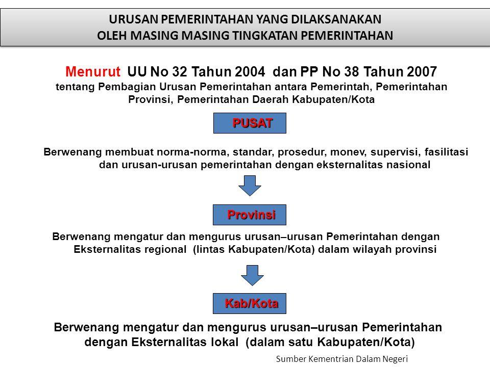 30 Menurut UU No 32 Tahun 2004 dan PP No 38 Tahun 2007 tentang Pembagian Urusan Pemerintahan antara Pemerintah, Pemerintahan Provinsi, Pemerintahan Da