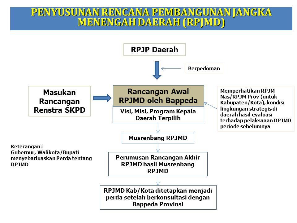 Rancangan Awal RPJMD oleh Bappeda Visi, Misi, Program Kepala Daerah Terpilih Masukan Rancangan Renstra SKPD Musrenbang RPJMD Perumusan Rancangan Akhir
