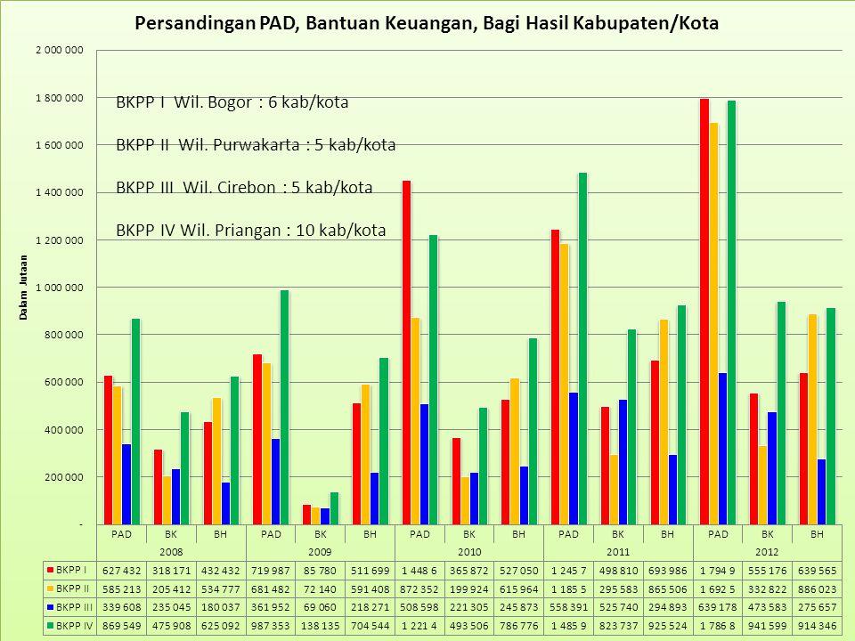 BKPP I Wil. Bogor : 6 kab/kota BKPP II Wil. Purwakarta : 5 kab/kota BKPP III Wil. Cirebon : 5 kab/kota BKPP IV Wil. Priangan : 10 kab/kota