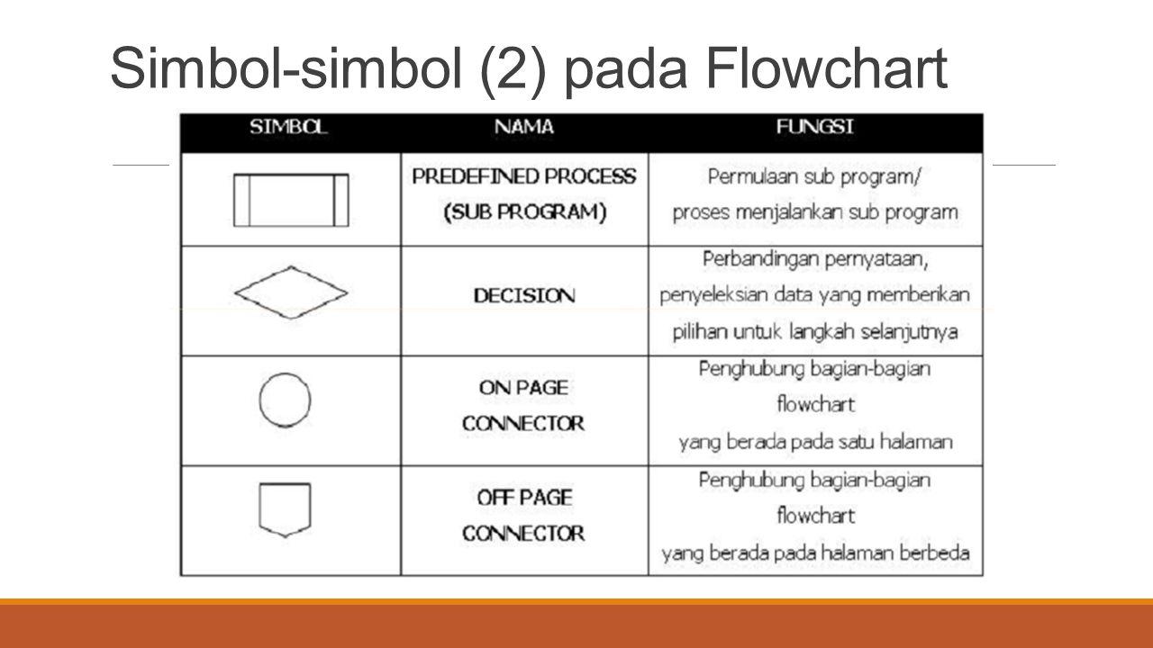 Simbol-simbol (2) pada Flowchart