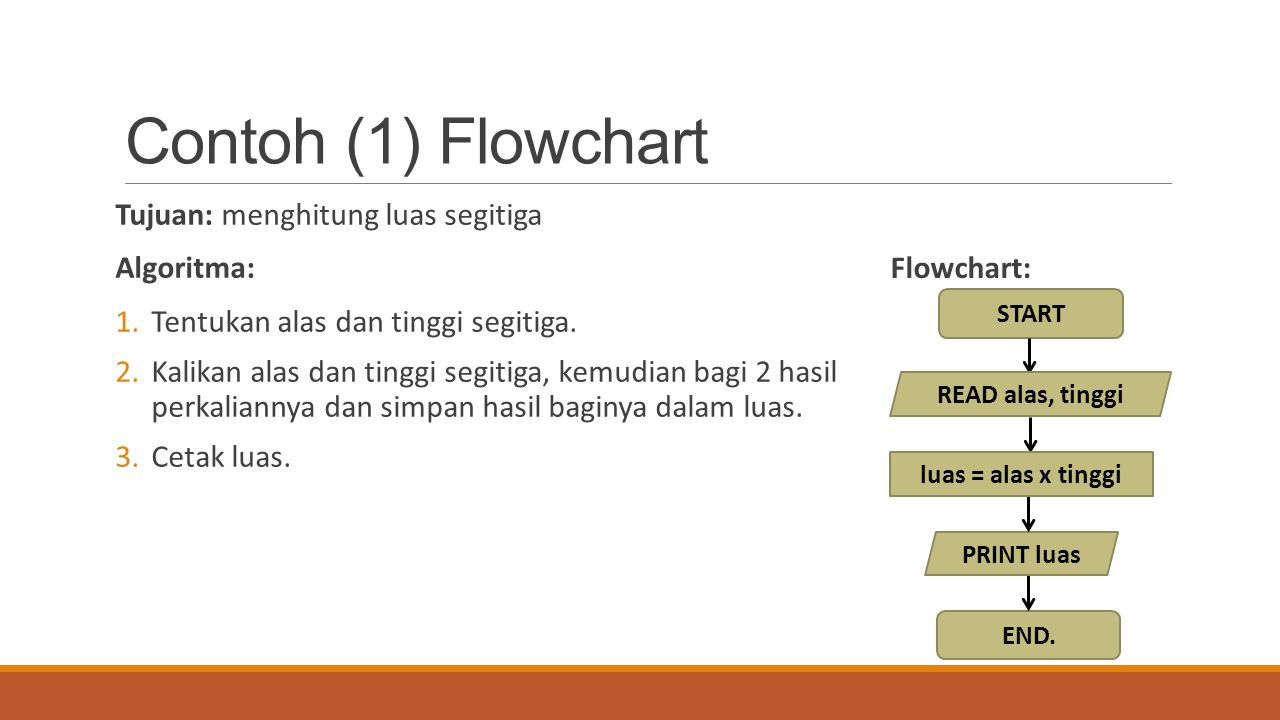 Contoh (1) Flowchart Tujuan: menghitung luas segitiga Algoritma: 1.Tentukan alas dan tinggi segitiga. 2.Kalikan alas dan tinggi segitiga, kemudian bag