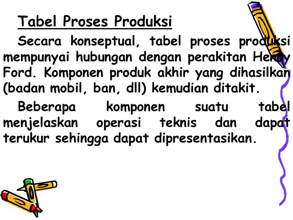 Tabel Proses Produksi Secara konseptual, tabel proses produksi mempunyai hubungan dengan perakitan Henry Ford.