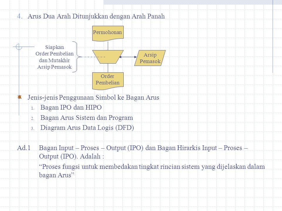 4. Arus Dua Arah Ditunjukkan dengan Arah Panah Jenis-jenis Penggunaan Simbol ke Bagan Arus 1. Bagan IPO dan HIPO 2. Bagan Arus Sistem dan Program 3. D