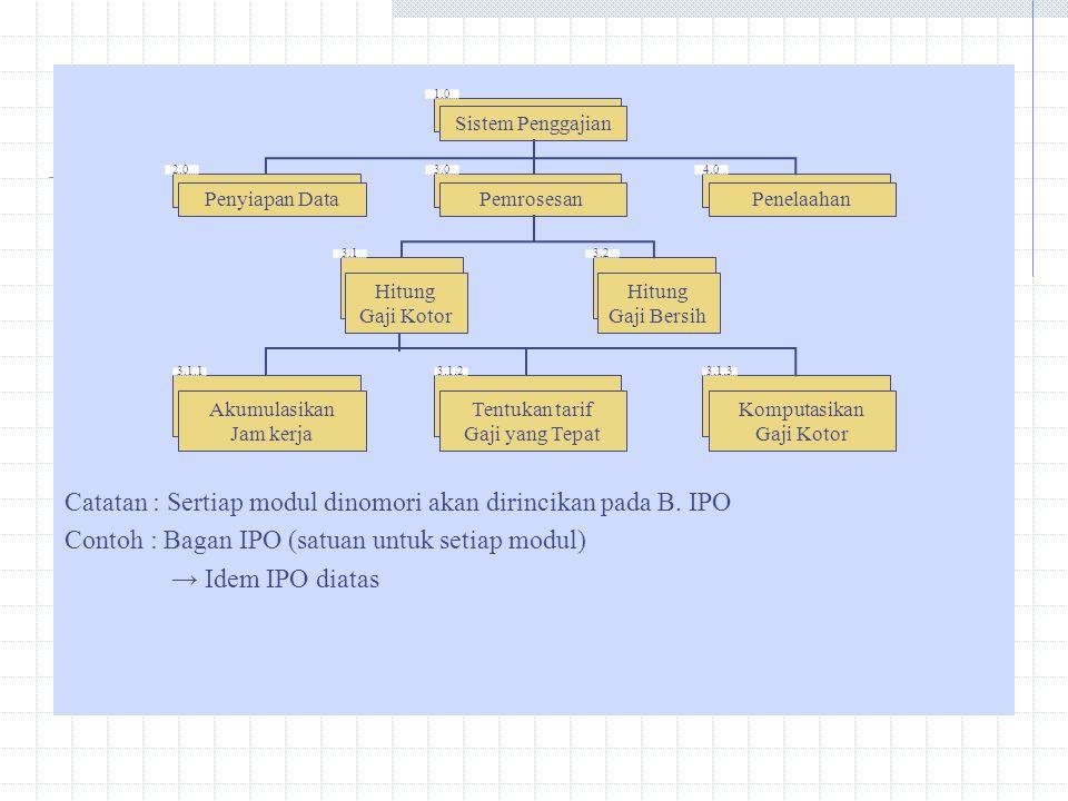 Catatan : Sertiap modul dinomori akan dirincikan pada B. IPO Contoh : Bagan IPO (satuan untuk setiap modul) → Idem IPO diatas Sistem Penggajian Pemros