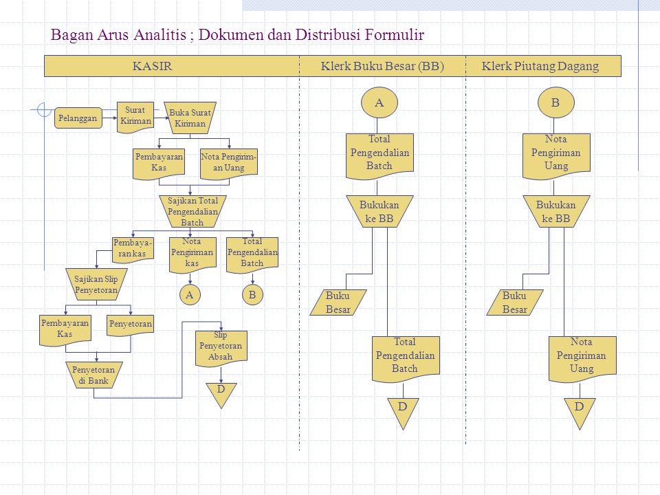 Bagan Arus Analitis ; Dokumen dan Distribusi Formulir KASIR Klerk Buku Besar (BB) Klerk Piutang Dagang Pembayaran Kas Penyetoran di Bank Slip Penyetor
