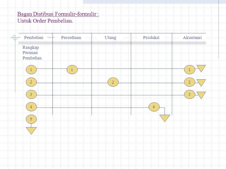 Bagan Distibusi Formulir-formulir : Untuk Order Pembelian. PembelianPersediaanUtangProduksiAkuntansi Rangkap Pesanan Pembelian 1 2 3 4 5 1 2 4 1 2 3