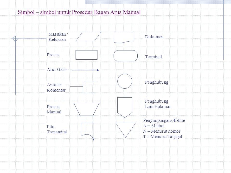 Simbol – simbol untuk Prosedur Bagan Arus Manual Masukan / Keluaran Proses Arus Garis Anotasi Komentar Proses Manual Pita Transmital Dokumen Terminal