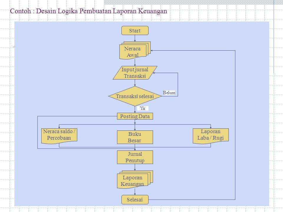Ad.2 Bagan Arus Sistem dan Program.