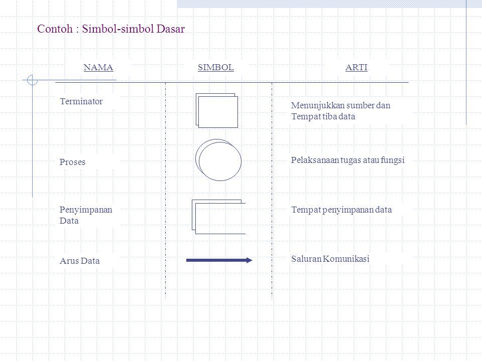 Ad.2 : Simbol-simbol Masukan / Keluaran Khusus adalah: Mewakili fungsi s/o dan menunjukan dimana informasi di catat ; pola pengelolaan informasi.