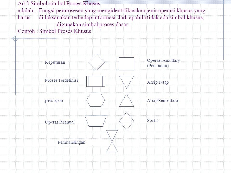 Ad.4 Simbol-simbol Tambahan adalah: digunakan untuk memperjelas bagan arus atau untuk membuat bagan arus proses menjadi lebih baik Contoh : Simbol Tambahan Pita Transmital Penghubung Terminal Pemghubung Lain Halaman Model Paralel