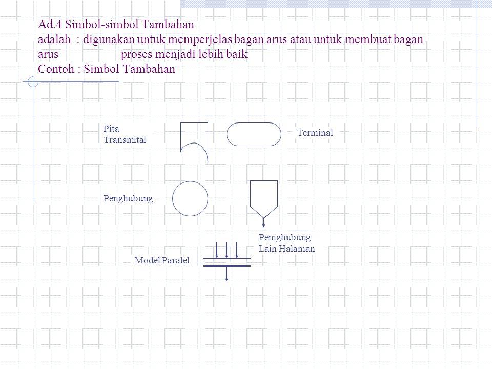 Ad.4 Simbol-simbol Tambahan adalah: digunakan untuk memperjelas bagan arus atau untuk membuat bagan arus proses menjadi lebih baik Contoh : Simbol Tam