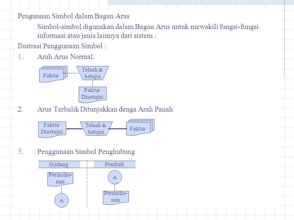Pengunaan Simbol dalam Bagan Arus Simbol-simbol digunakan dalam Bagan Arus untuk mewakili fungsi-fungsi informasi atau jenis lainnya dari sistem : Ilu