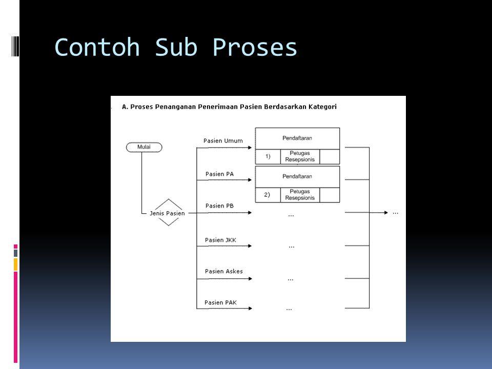 Penanganan Dokumen Kalau dokumen yang digunakan masih tergantung faktor lain (seperti kategori pasien), sebaiknya dibuat pencabangan (dengan control IF ), seperti pada contoh sub proses Jadi pada Proses pertama yang ditandai di atas, sebaiknya input dokumennya dikosongkan dulu saja.