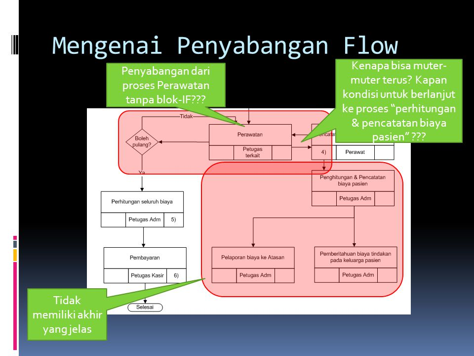 Alternatif daripada penyabangan Keseluruhan Proses dibuat menjadi serial Proses-proses yang terkait, dapat dikelompokkan dengan notasi pseudo- proses (dikotakkan) Flow nya 1 arah (tidak berputar-putar tanpa kondisi yang jelas)