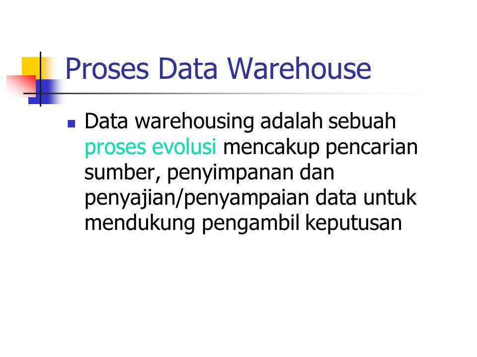 Pengembangan Data Warehouse - Pertanyaan: Bagaimana keperluan informasi ditentukan dengan tepat.