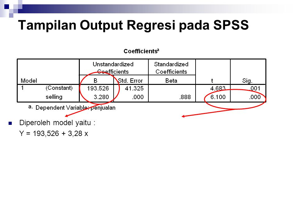 Tampilan Output Regresi pada SPSS Diperoleh model yaitu : Y = 193,526 + 3,28 x
