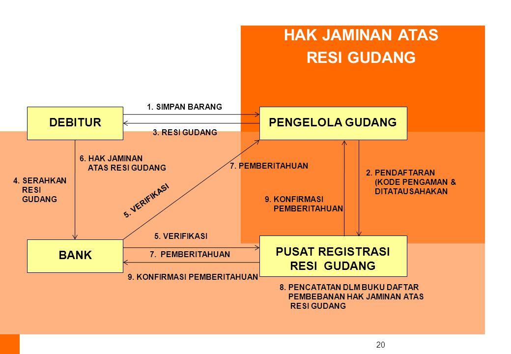 20 HAK JAMINAN ATAS RESI GUDANG DEBITURPENGELOLA GUDANG 1.
