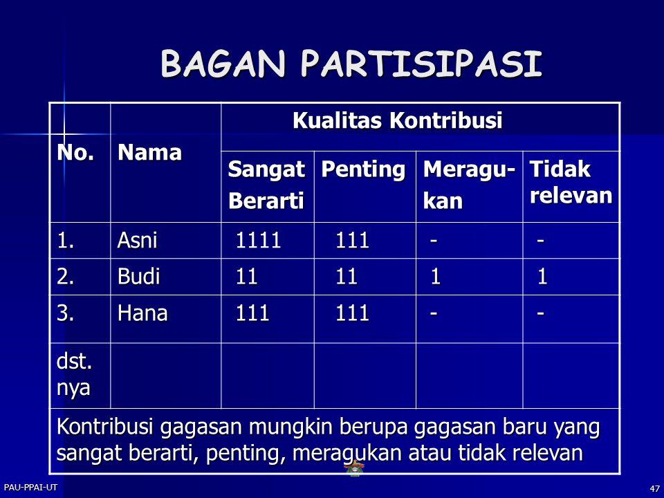 PAU-PPAI-UT 46 Asesmen Non-Tes Participation charts (Bagan Partisipasi) Participation charts (Bagan Partisipasi) Check list Check list Rating Scale (Skala Lajuan) Rating Scale (Skala Lajuan) - Numerical Rating Scale - Numerical Rating Scale - Descriptive Graphic rating Scale - Descriptive Graphic rating Scale - Ranking Methods Rating Scale - Ranking Methods Rating Scale - Paired Comparisons Rating Scale - Paired Comparisons Rating Scale Attitude Scale Attitude Scale - Skala Likert - Skala Likert - Skala Thurstone - Skala Thurstone - Skala Guttmann - Skala Guttmann