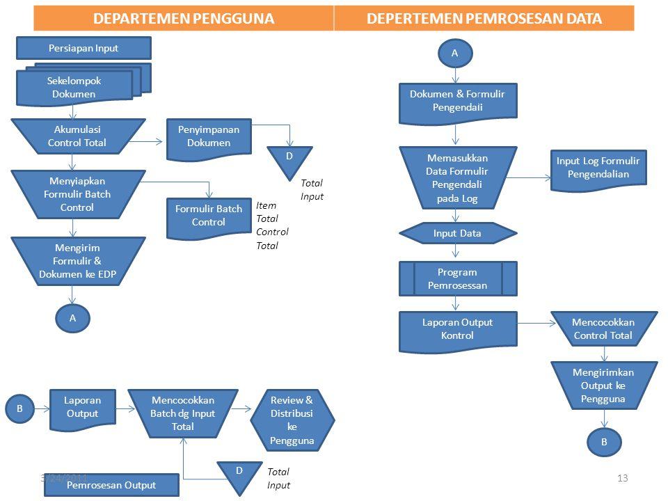 1.SISTEM INPUT – Tanpa Kertas Sering disebut sistem input online, transaksi direkam langsung ke dalam jaringan komputer, dan kebutuhan untuk mengetikkan dokumen sumber dieliminasi.