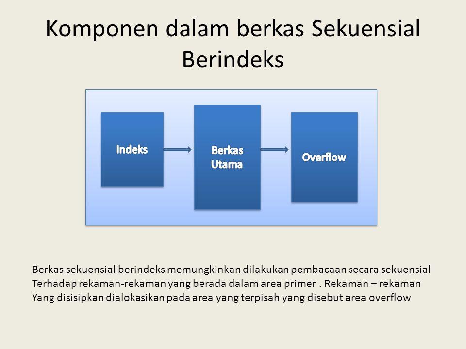 Komponen dalam berkas Sekuensial Berindeks Berkas sekuensial berindeks memungkinkan dilakukan pembacaan secara sekuensial Terhadap rekaman-rekaman yan