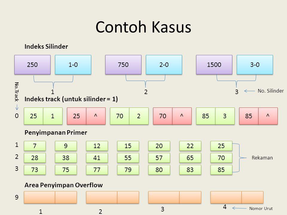 Contoh Kasus 250 750 1-0 3-0 1500 2-0 Indeks Silinder 123 25 1 1 ^ ^ 70 2 2 ^ ^ 85 3 3 ^ ^ Indeks track (untuk silinder = 1) 7 7 9 9 12 15 20 22 25 28