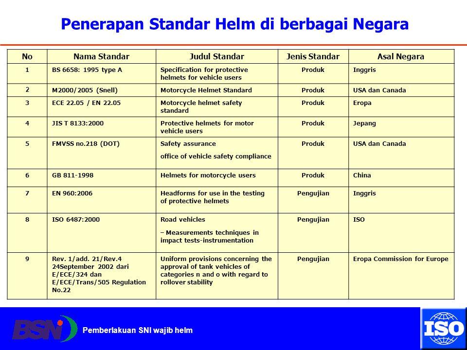 Pemberlakuan SNI wajib helm Penerapan Standar Helm di berbagai Negara NoNama StandarJudul StandarJenis StandarAsal Negara 1BS 6658: 1995 type ASpecifi