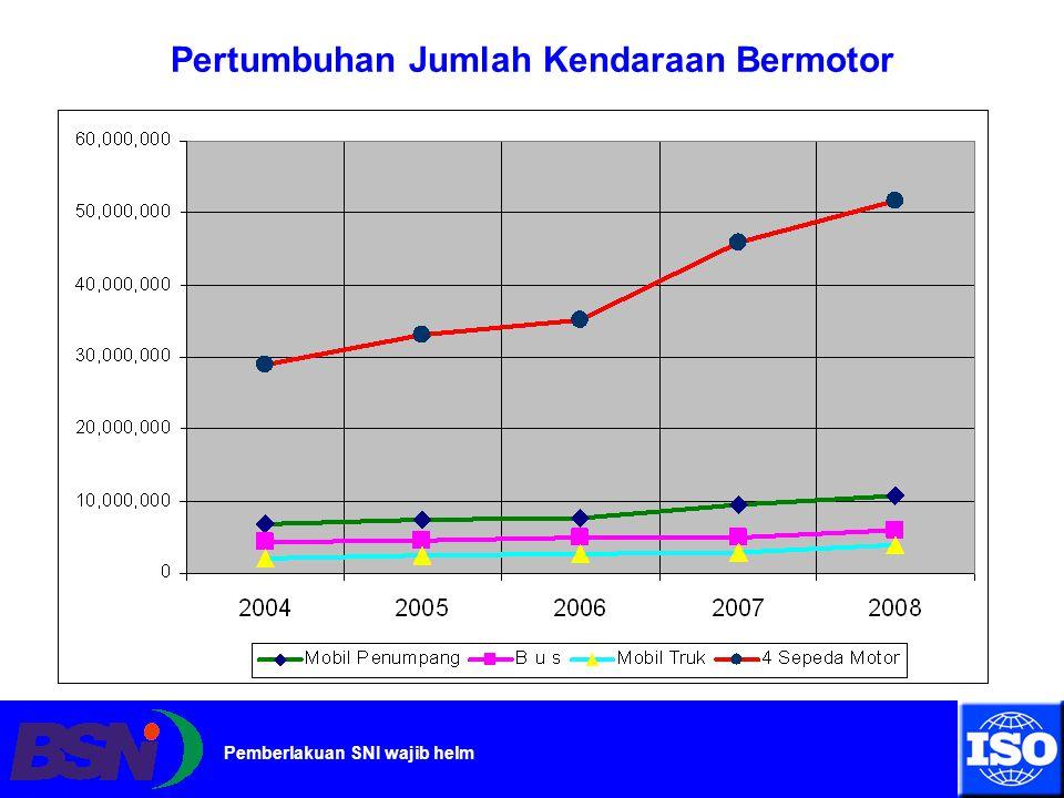 Pemberlakuan SNI wajib helm Angka kecelakaan sepeda motor meningkat dari tahun ke tahun Tahun 2007  4.933 kasus, Tahun 2008  5.898 kasus Tahun 2009  6.608 kasus Angka Kecelakaan