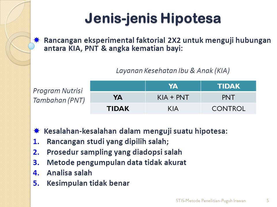Jenis-jenis Hipotesa  Rancangan eksperimental faktorial 2X2 untuk menguji hubungan antara KIA, PNT & angka kematian bayi: Layanan Kesehatan Ibu & Anak (KIA) Program Nutrisi Tambahan (PNT)  Kesalahan-kesalahan dalam menguji suatu hipotesa: 1.Rancangan studi yang dipilih salah; 2.Prosedur sampling yang diadopsi salah 3.Metode pengumpulan data tidak akurat 4.Analisa salah 5.Kesimpulan tidak benar STIS-Metode Penelitian-Puguh Irawan5 YATIDAK YAKIA + PNTPNT TIDAKKIACONTROL