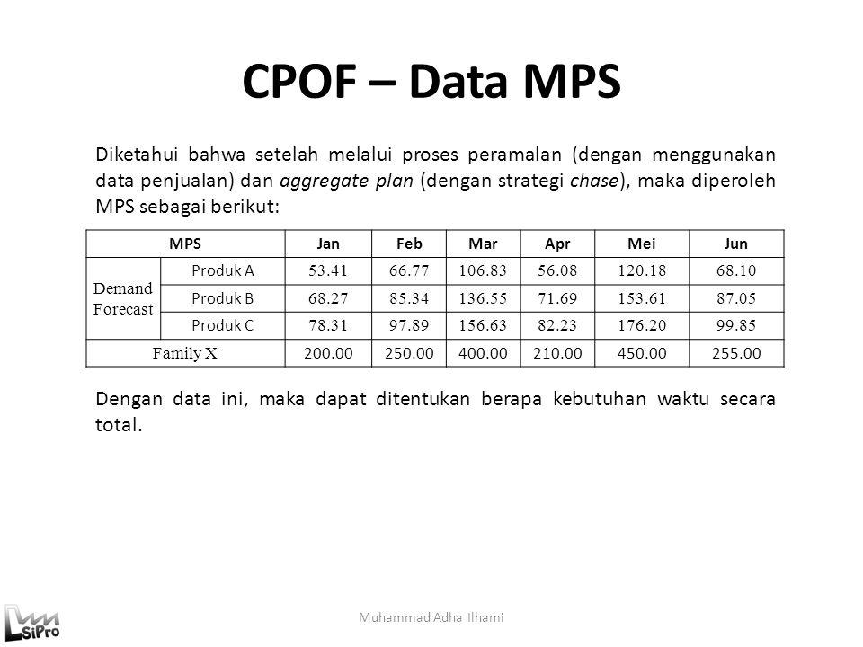 CPOF – Data MPS Muhammad Adha Ilhami MPSJanFebMarAprMeiJun Demand Forecast Produk A 53.4166.77106.8356.08120.1868.10 Produk B 68.2785.34136.5571.69153