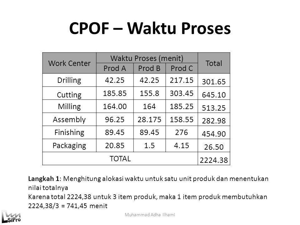 CPOF – Waktu Proses Muhammad Adha Ilhami Langkah 1: Menghitung alokasi waktu untuk satu unit produk dan menentukan nilai totalnya Karena total 2224,38
