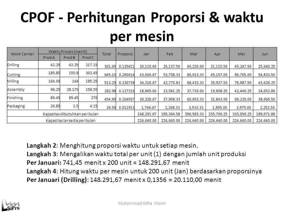 CPOF - Perhitungan Proporsi & waktu per mesin Muhammad Adha Ilhami Langkah 2: Menghitung proporsi waktu untuk setiap mesin. Langkah 3: Mengalikan wakt
