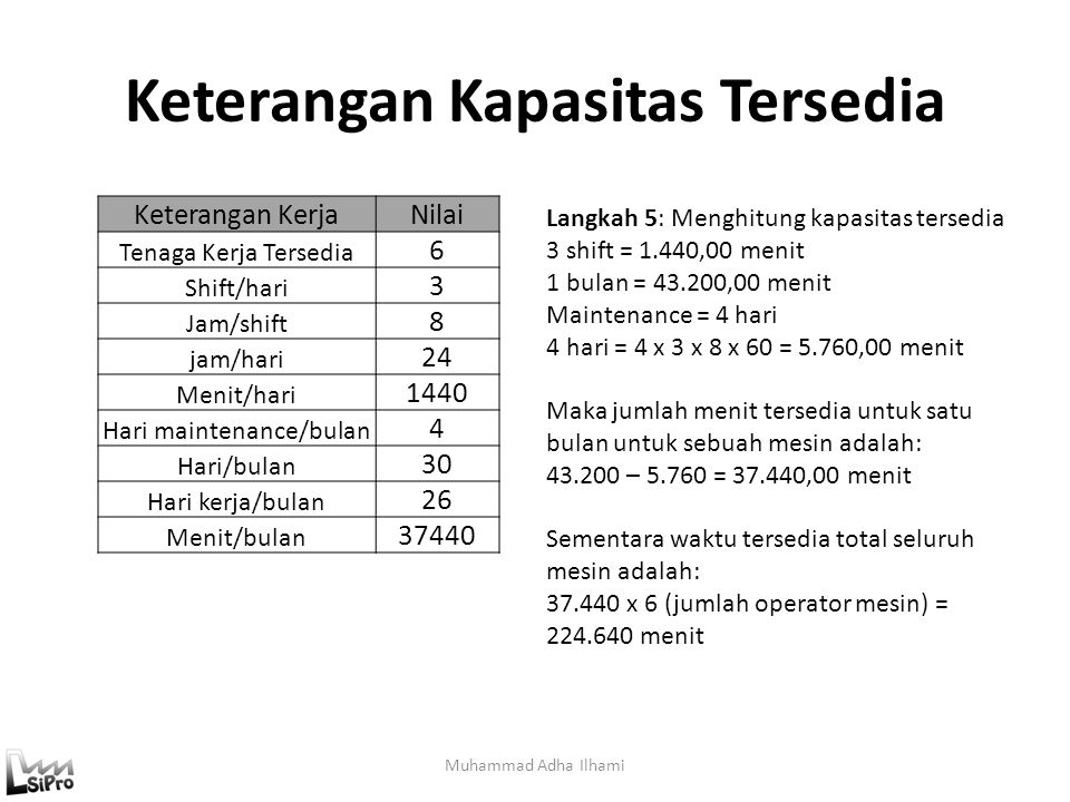 Keterangan Kapasitas Tersedia Muhammad Adha Ilhami Keterangan KerjaNilai Tenaga Kerja Tersedia 6 Shift/hari 3 Jam/shift 8 jam/hari 24 Menit/hari 1440