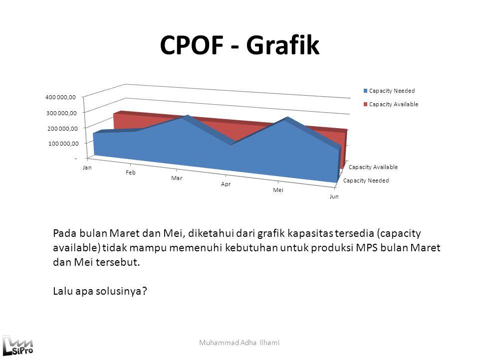 CPOF - Grafik Muhammad Adha Ilhami Pada bulan Maret dan Mei, diketahui dari grafik kapasitas tersedia (capacity available) tidak mampu memenuhi kebutu