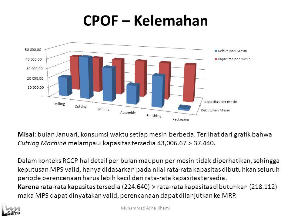 CPOF – Kelemahan Muhammad Adha Ilhami Misal: bulan Januari, konsumsi waktu setiap mesin berbeda. Terlihat dari grafik bahwa Cutting Machine melampaui