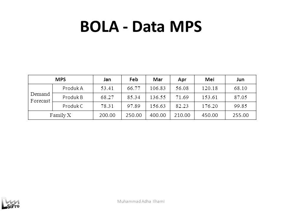BOLA - Data MPS Muhammad Adha Ilhami MPSJanFebMarAprMeiJun Demand Forecast Produk A 53.4166.77106.8356.08120.1868.10 Produk B 68.2785.34136.5571.69153