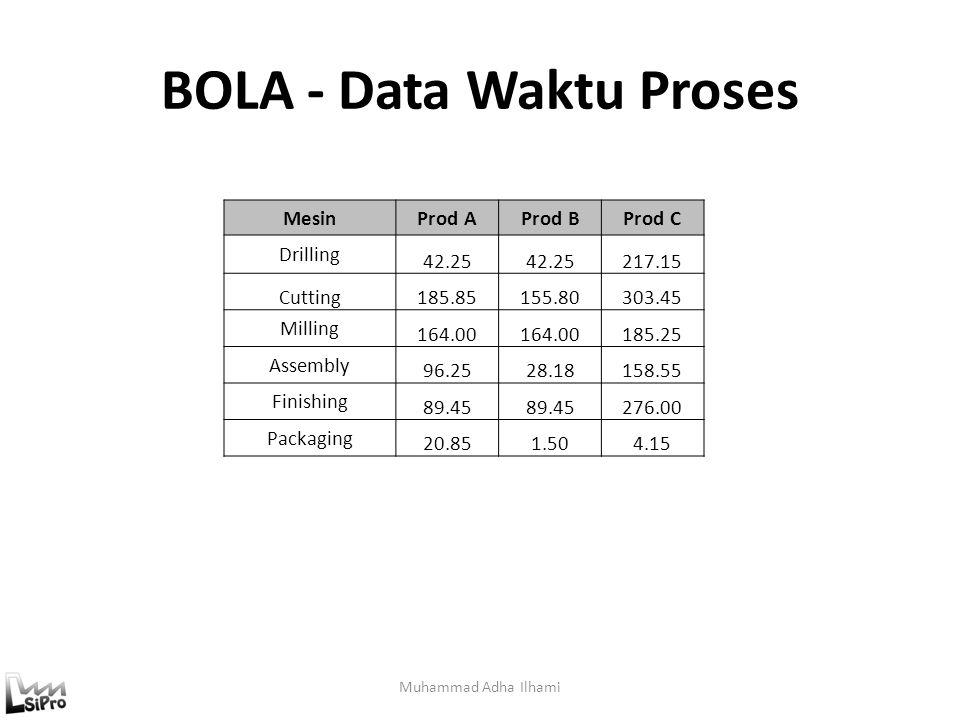 BOLA - Data Waktu Proses Muhammad Adha Ilhami MesinProd AProd BProd C Drilling 42.25 217.15 Cutting185.85155.80303.45 Milling 164.00 185.25 Assembly 9