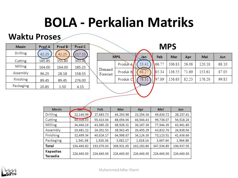 BOLA - Perkalian Matriks Muhammad Adha Ilhami MesinProd AProd BProd C Drilling 42.25 217.15 Cutting185.85155.80303.45 Milling 164.00 185.25 Assembly 9