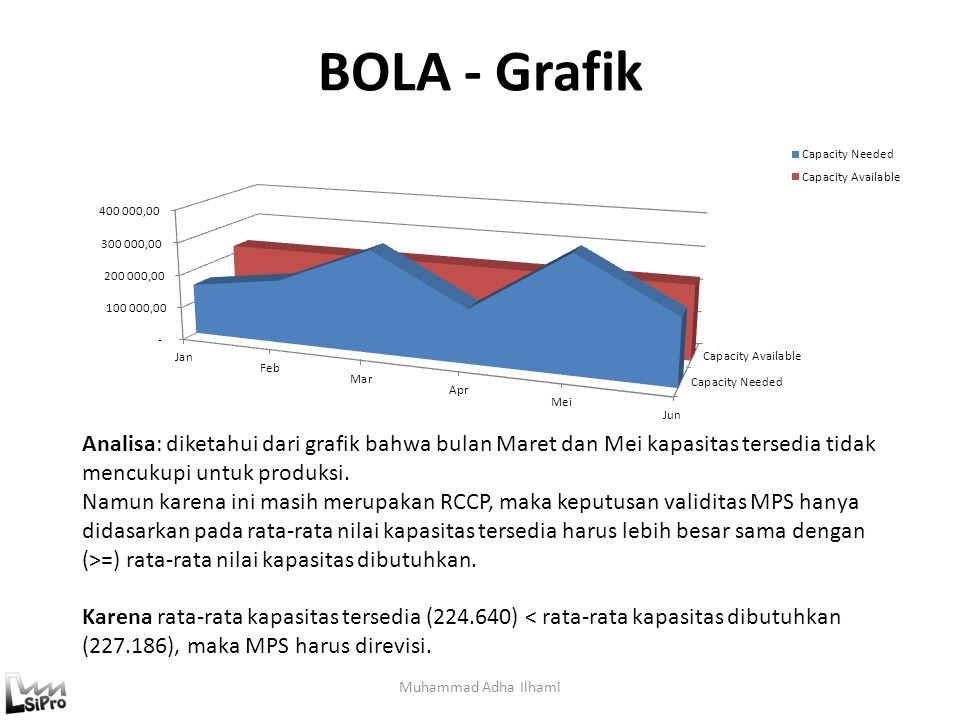 BOLA - Grafik Muhammad Adha Ilhami Analisa: diketahui dari grafik bahwa bulan Maret dan Mei kapasitas tersedia tidak mencukupi untuk produksi. Namun k