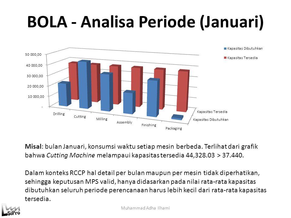 BOLA - Analisa Periode (Januari) Muhammad Adha Ilhami Misal: bulan Januari, konsumsi waktu setiap mesin berbeda. Terlihat dari grafik bahwa Cutting Ma